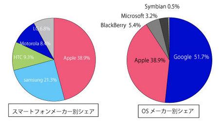 201302_smartphone_share.jpg