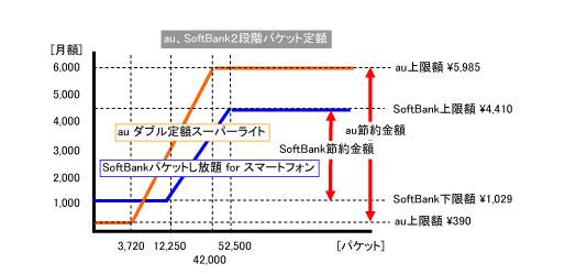 2段階定額の説明図