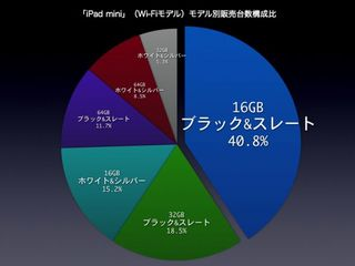 iPadmini_円グラフ.jpg